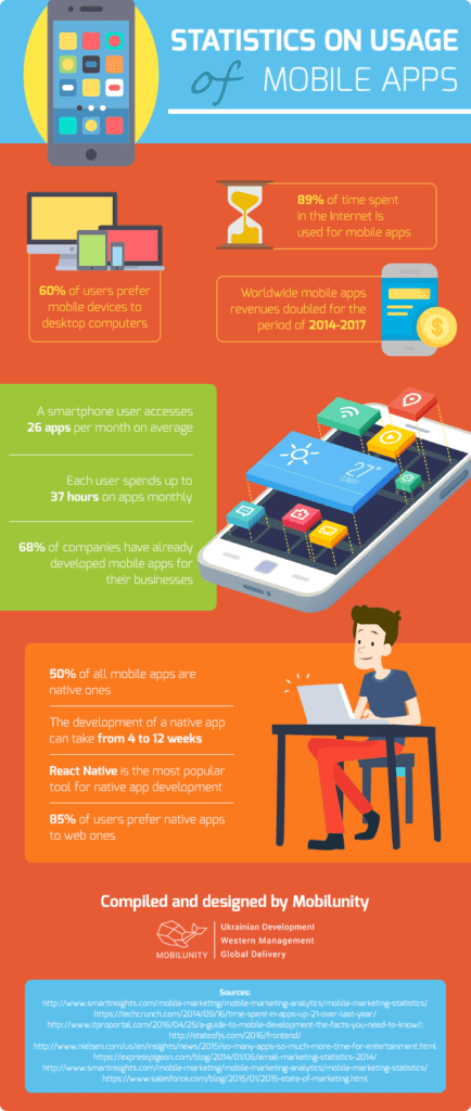 Usage of Mobile Apps