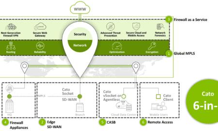 Cato Networks