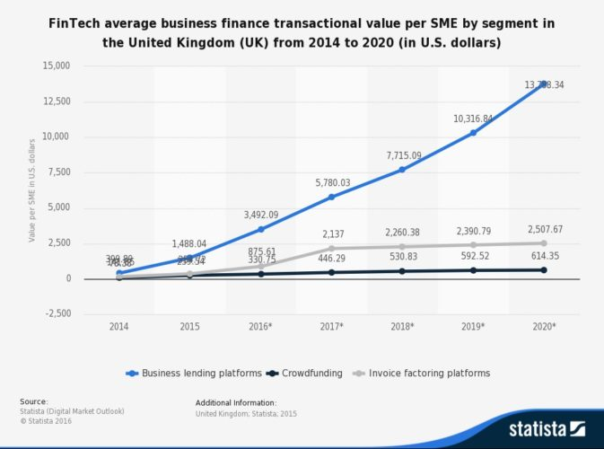 UK fintech business finance