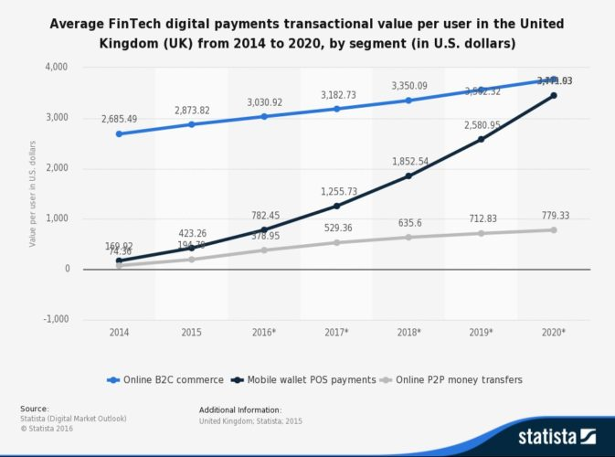 UK fintech digital payment