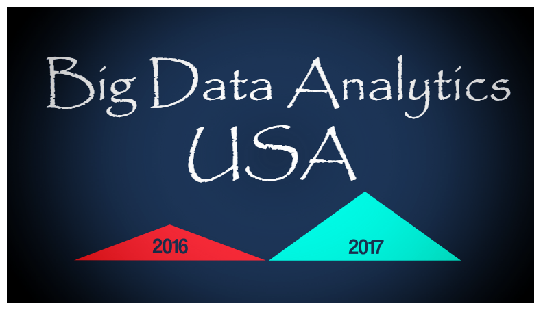 How Big Data Analytics is improving innovation, and productivity in the USA.
