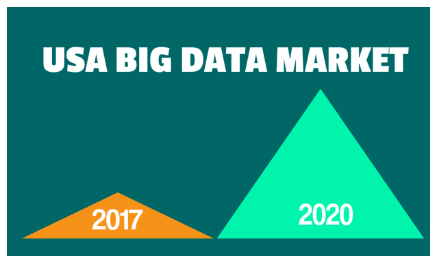 Future outlook and predictions for usa big data market techbullion publicscrutiny Images