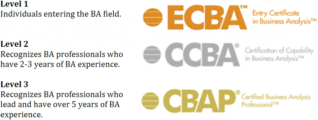 Is CBAP certification worth it for an average Business