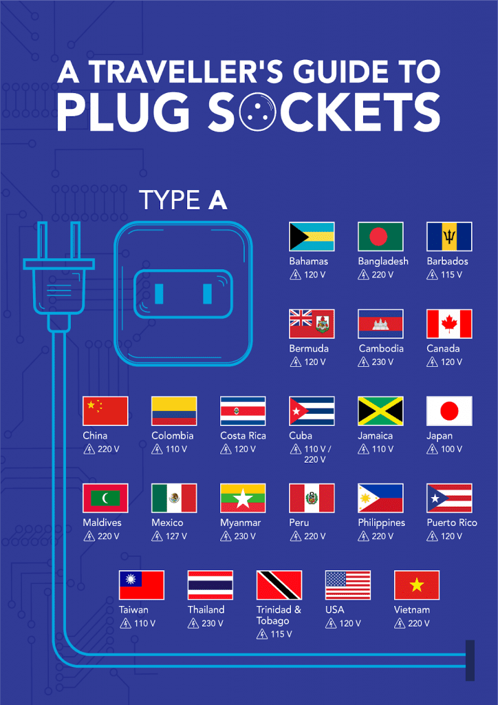 The Traveller U2019s Guide To Plug Sockets